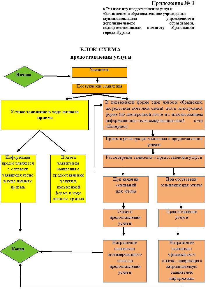 Блок-схема предоставления услуги